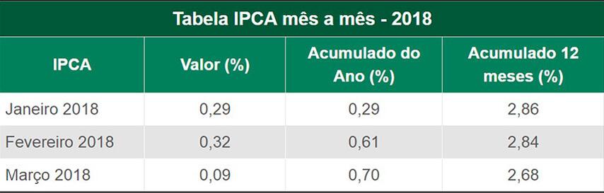 tabela-ipca